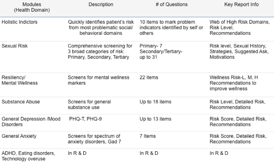 Summary of Digital Health Screening Tools for Title X Grant