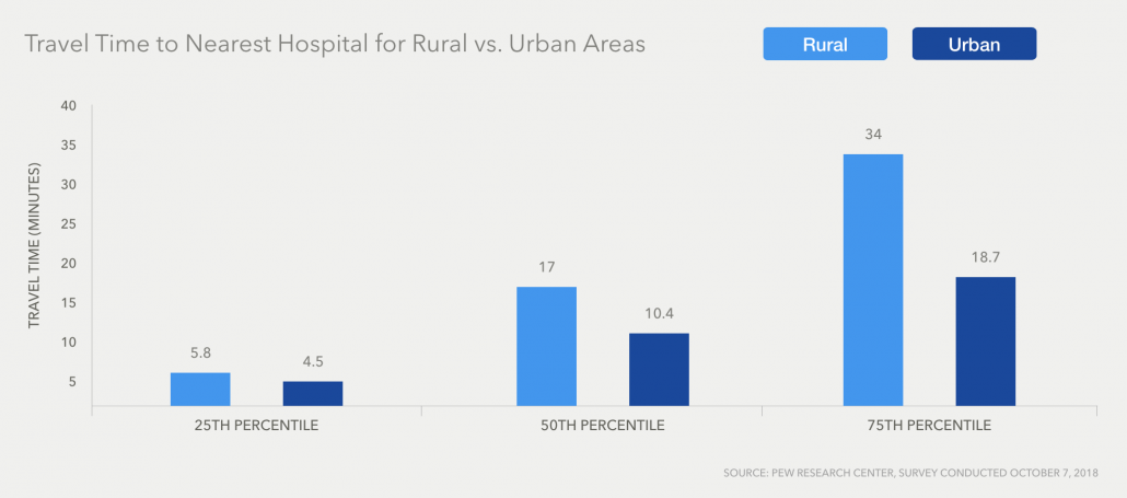Uninsured Individuals in Rural Settings